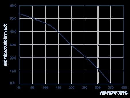 Air Pressure / Air Flow 150mm